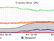 Cpu usage with PPP/10