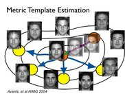 Template estimation from face dataset.