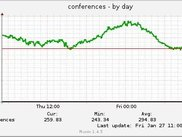 Daily Conference Graph