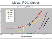 ROC curves for mapping reads with artificial variations to the Maize (corn) genome