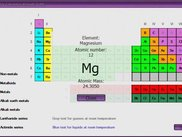 Example of the Periodic Table in action