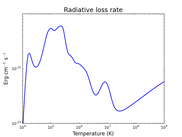 Optically thin radiative loss rate
