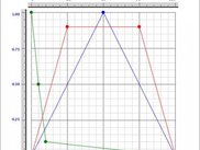 Plot window with three envelopes (layers)