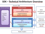 SDK Technical architecture