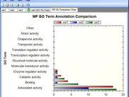 Gene Ontology comparison bar chart