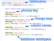 Representation of the database table with annotations
