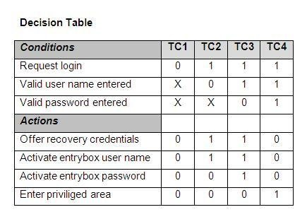 decision table creator download sourceforgenet