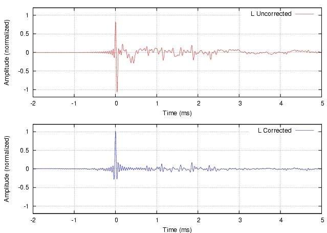 Sample impulse response correction