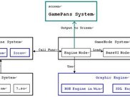 GamePans System Description