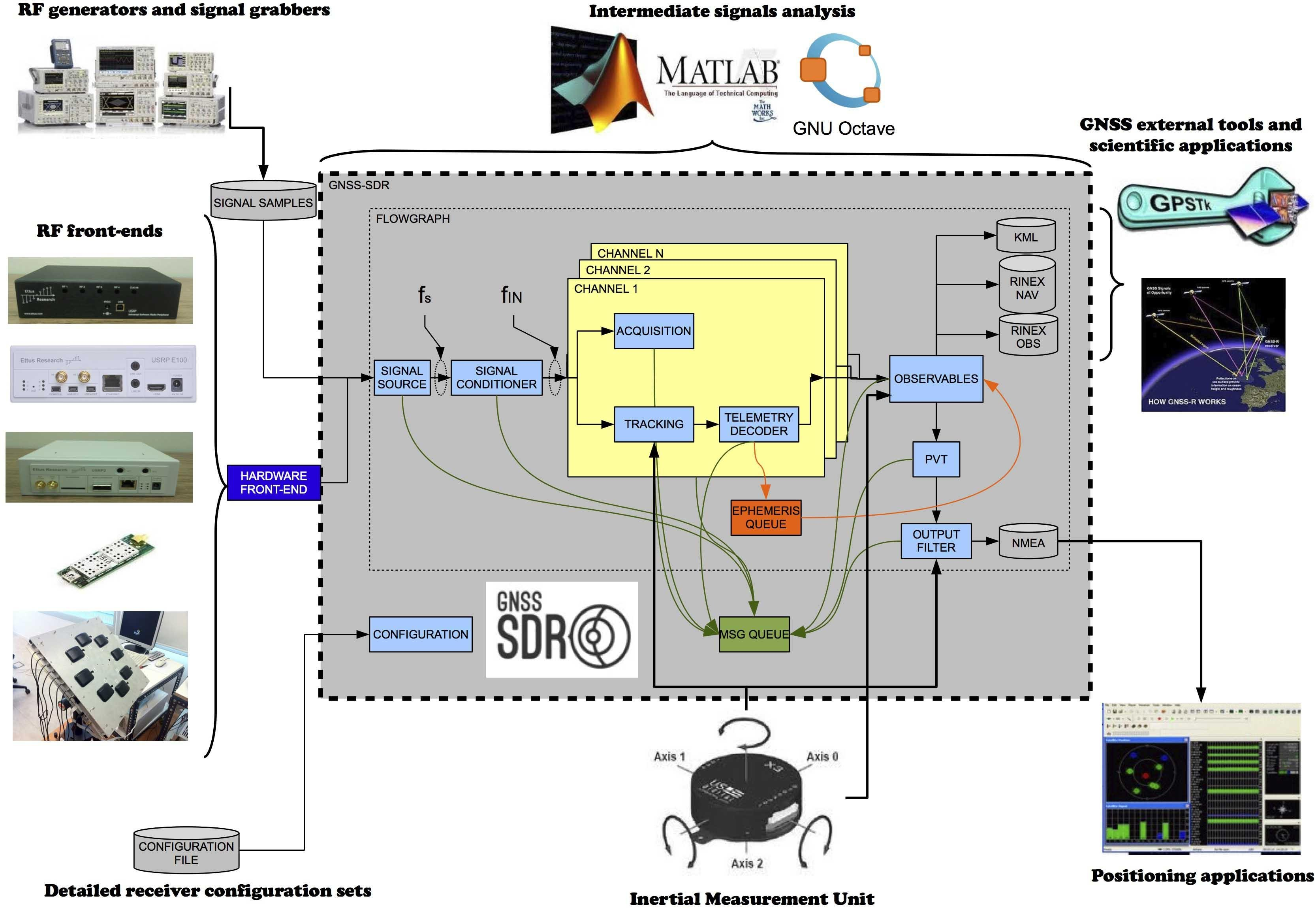 SdrDx OS X and Windows SDR Software  fyngyrz