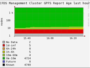 Node Report Age Graph
