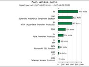 Most active ports