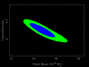1- and 2-sigma confidence ontours from MCMC for a galaxy cluster mass and concentration