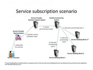 Service Subscription Scenario