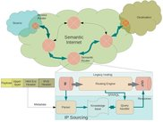 Semantic Internet and IP Sourcing Architecture