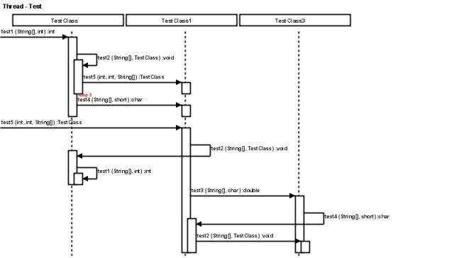 java call trace to uml sequence diagram download