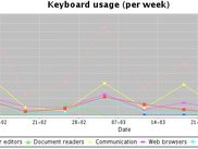 Visualization of collected data - weekly keyboard usage