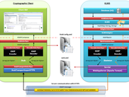 Software Architecture KMIP-KLMS