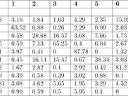 Example LaTeX Table