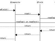 Process for complex fields called QFieldTag, this calls a user function.