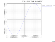 MTL (portable) plotting function (curve)