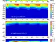 sediment states for coupling of diagenesis model with pelagic ecosystem