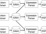 Diagram 5: Parsers combine tokens to expressions