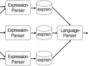 Diagram 6: Parsers combine expressions to a result-tree