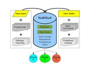 General composition of NaRIBaS scripting framework.
