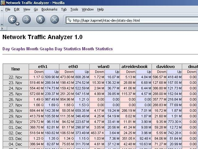 Network Traffic Analyzer : Network traffic analyzer sourceforge