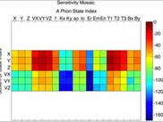 Linear Sensitivity Mosaic