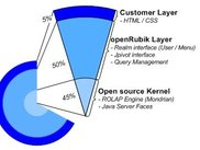 Technical Software Layers