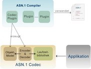 Collaboration of compiler, codec and application