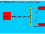 The PowerAST P3600 IPPBX E1/T1/J1 interface design diagram
