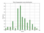 A population score histogram plotted by Pyevolve