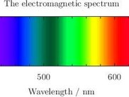 The electromagnetic spectrum, drawn by Pyxplot