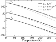 Fermi energy as a function of temperature for states in a quantum well