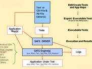 SAFS Keyword-Driven Test Automation