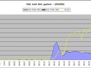 Disk Summary - NMON Report