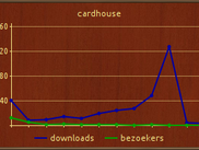 Only downloads and visitors by date shown.