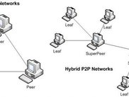 Sharp2p implements both pure and hybrid p2p networks