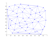 Plot of a Delaunay triangulation of a 2D space-filling Halton sequence using Snifflib.