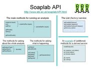 Soaplab API: The most important methods