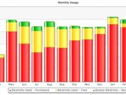 Example Monthly Usage Chart