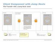 File Transfer with Jump Hosts in a DMZ