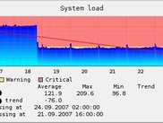 Graph of system load, with trend, thresholds and forecasts