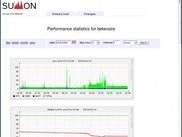 Sumon: Statistics - 24 hours view