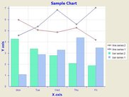 example of using SWTChart to show line/bar chart