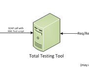 Total Testing Tool as a middle-ware
