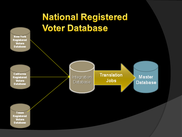 Wiki - Registered Voters Database